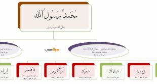صوره اسماء ابناء الرسول , ماهي اسماء ابناء وبنات سيدنا محمد