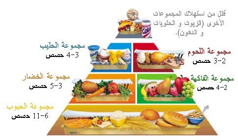صوره نظام غذائي لانقاص الوزن للرجال , التخسيس بسرعة للرجال