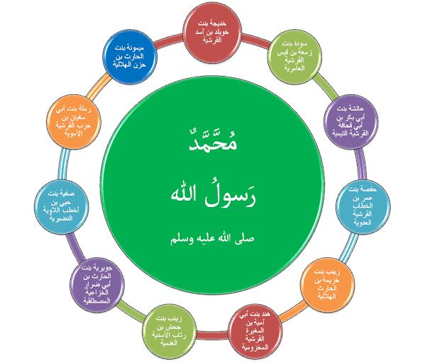 صور اسماء زوجات الرسول , تعرف علي عدد و اسماء زوجات سيدنا محمد عليه افضل الصلاة و السلام