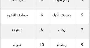 بالصور اسماء الاشهر العربية , تعرف علي اسماء الشهور الهجرية بالترتيب unnamed file 227 310x165