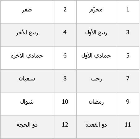 شهر يناير بالعربي كم