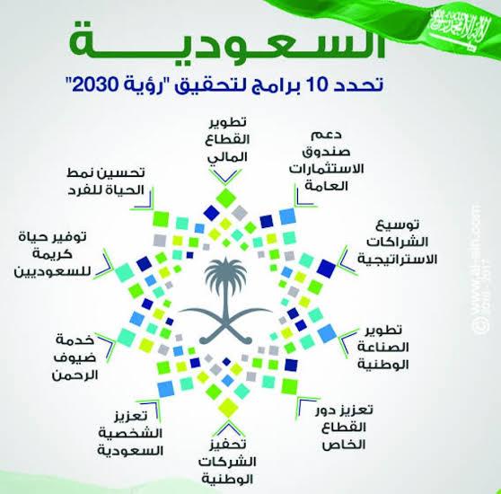 صورة مقدمة عن رؤية 2030 , تعرف علي اهم اهدافها