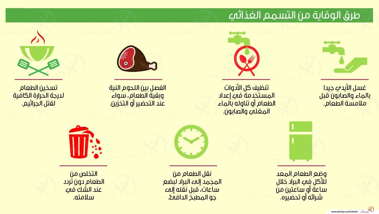 صور علاج التسمم الغذائي , كيفيه الوقايه من التسمم الغذائى